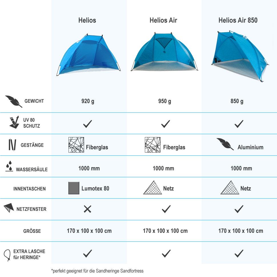 Reise-Strandmuschel Helios Vergleich
