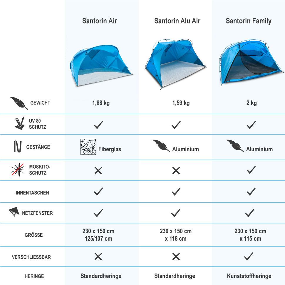 XXL Strandmuschel Santorin Air Vergleich