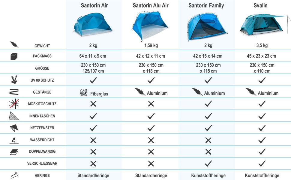 Strandzelt Santorin Vergleich 2019